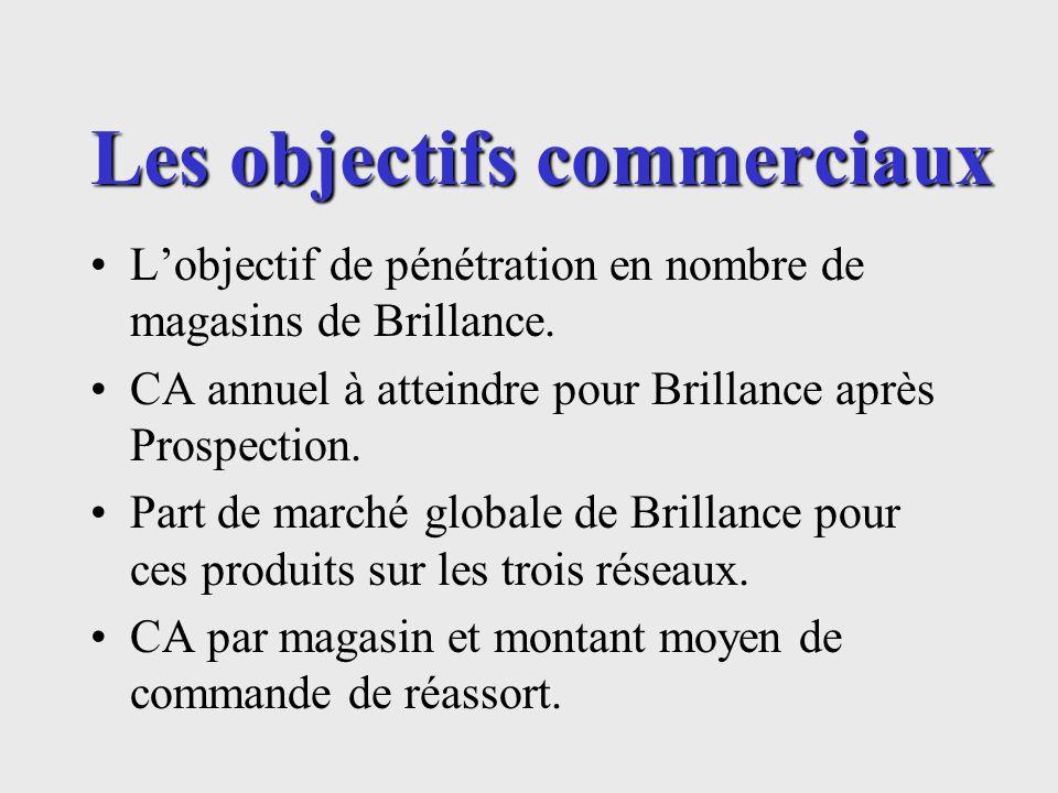 Les objectifs commerciaux Lobjectif de pénétration en nombre de magasins de Brillance. CA annuel à atteindre pour Brillance après Prospection. Part de