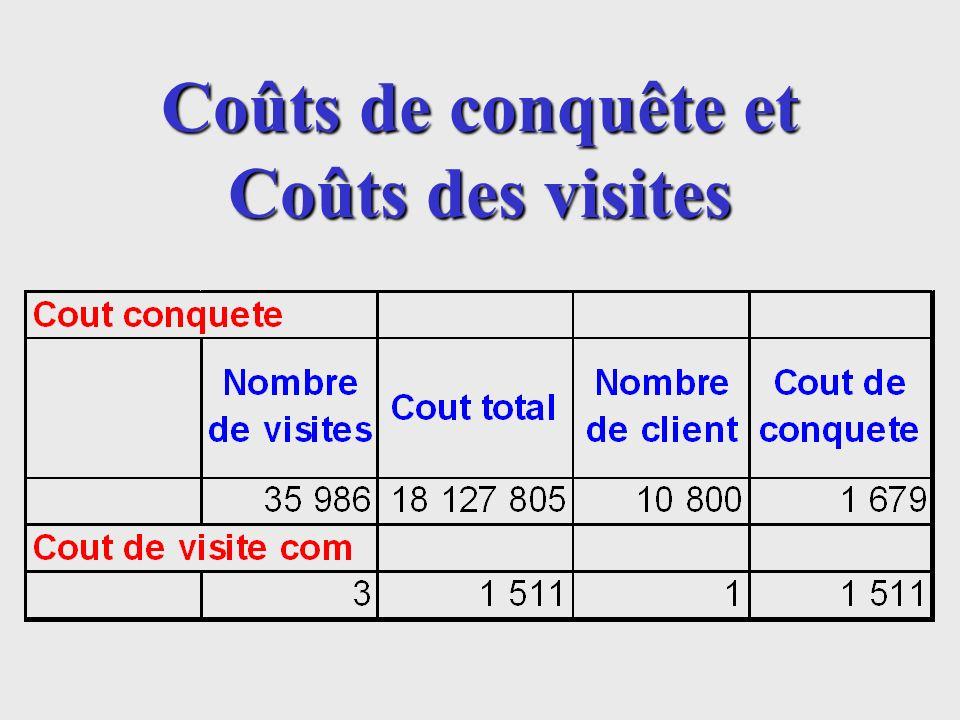 Coûts de conquête et Coûts des visites