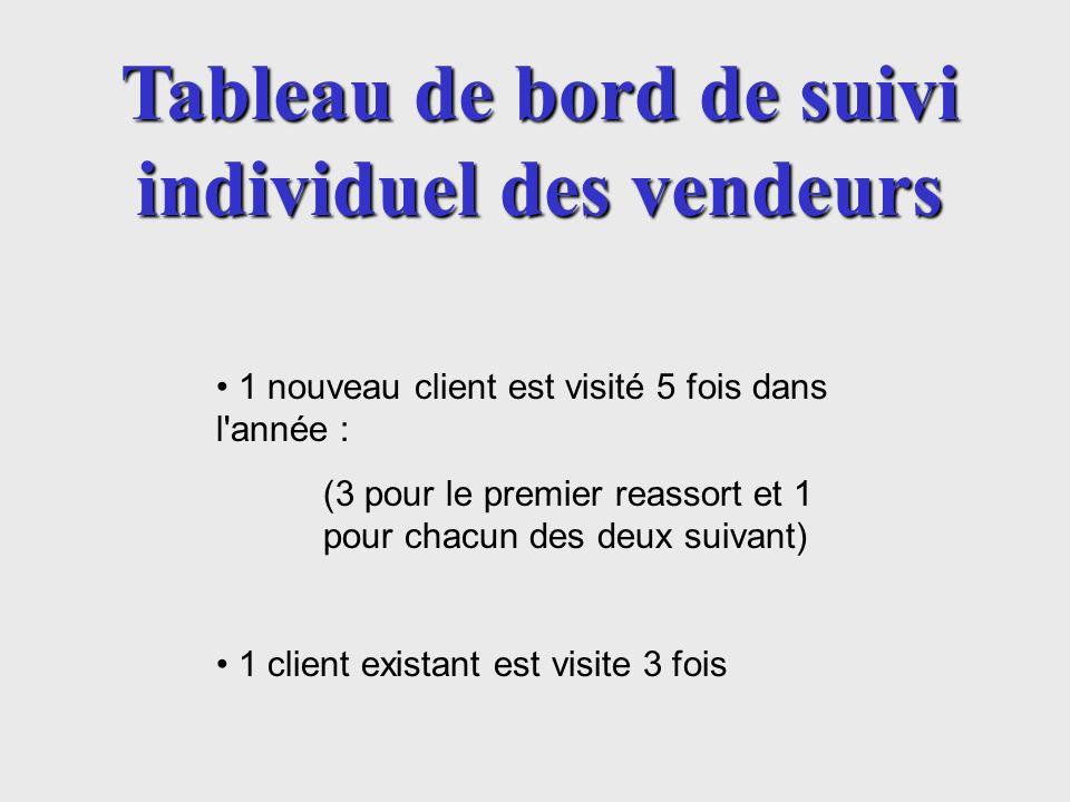 1 nouveau client est visité 5 fois dans l'année : (3 pour le premier reassort et 1 pour chacun des deux suivant) 1 client existant est visite 3 fois T