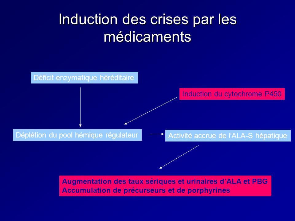 Induction des crises par les médicaments Déficit enzymatique héréditaire Induction du cytochrome P450 Déplétion du pool hémique régulateur Activité accrue de lALA-S hépatique Augmentation des taux sériques et urinaires dALA et PBG Accumulation de précurseurs et de porphyrines