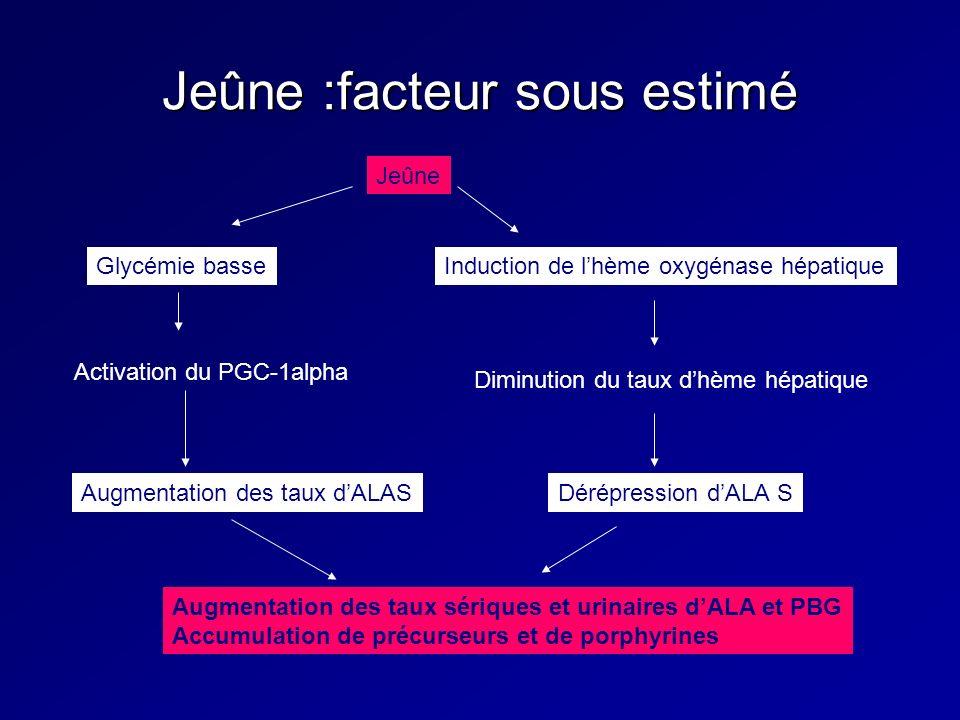 Jeûne :facteur sous estimé Jeûne Induction de lhème oxygénase hépatique Diminution du taux dhème hépatique Glycémie basse Activation du PGC-1alpha Augmentation des taux dALASDérépression dALA S Augmentation des taux sériques et urinaires dALA et PBG Accumulation de précurseurs et de porphyrines