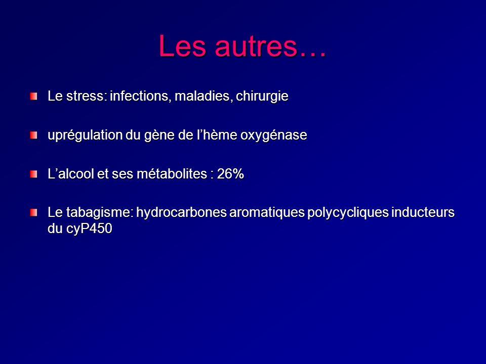 Les autres… Le stress: infections, maladies, chirurgie uprégulation du gène de lhème oxygénase Lalcool et ses métabolites : 26% Le tabagisme: hydrocarbones aromatiques polycycliques inducteurs du cyP450