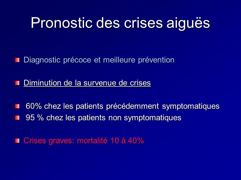 Pronostic des crises aiguës Diagnostic précoce et meilleure prévention Diminution de la survenue de crises 60% chez les patients précédemment symptoma