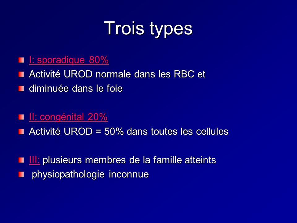 Trois types I: sporadique 80% Activité UROD normale dans les RBC et diminuée dans le foie II: congénital 20% Activité UROD = 50% dans toutes les cellules III: plusieurs membres de la famille atteints physiopathologie inconnue physiopathologie inconnue