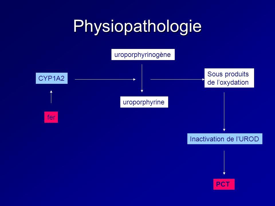 Physiopathologie fer uroporphyrinogène uroporphyrine CYP1A2 Sous produits de loxydation Inactivation de lUROD PCT