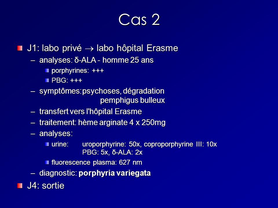 Cas 2 J1: labo privé labo hôpital Erasme –analyses: δ-ALA - homme 25 ans porphyrines: +++ PBG: +++ –symptômes:psychoses, dégradation pemphigus bulleux –transfert vers l hôpital Erasme –traitement: hème arginate 4 x 250mg –analyses: urine:uroporphyrine: 50x, coproporphyrine III: 10x PBG: 5x, δ-ALA: 2x fluorescence plasma: 627 nm –diagnostic: porphyria variegata J4: sortie