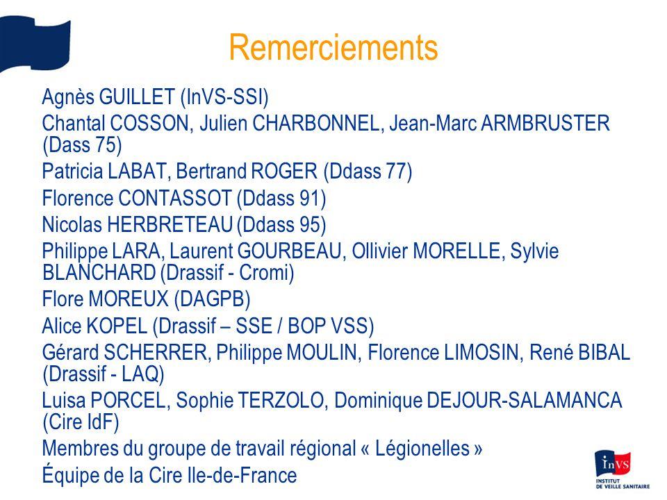 Remerciements Agnès GUILLET (InVS-SSI) Chantal COSSON, Julien CHARBONNEL, Jean-Marc ARMBRUSTER (Dass 75) Patricia LABAT, Bertrand ROGER (Ddass 77) Flo