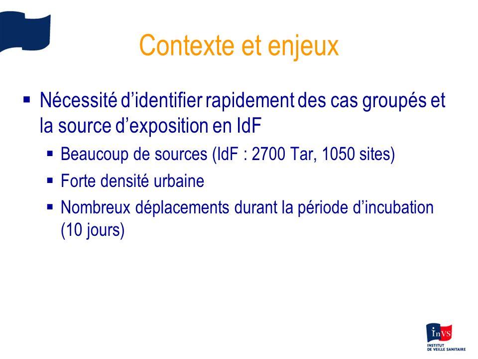 Contexte et enjeux Nécessité didentifier rapidement des cas groupés et la source dexposition en IdF Beaucoup de sources (IdF : 2700 Tar, 1050 sites) F