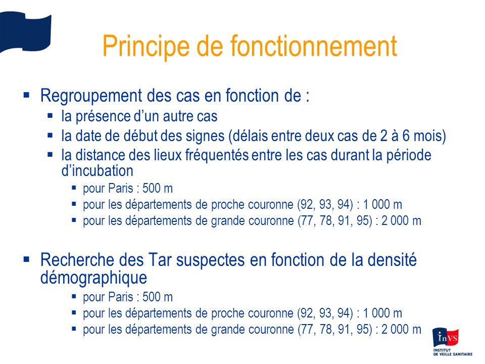Principe de fonctionnement Regroupement des cas en fonction de : la présence dun autre cas la date de début des signes (délais entre deux cas de 2 à 6