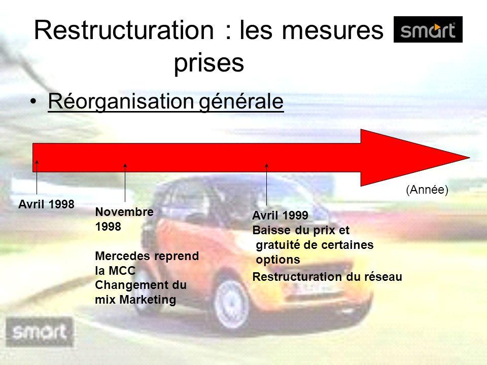 Restructuration : les mesures prises Réorganisation générale Novembre 1998 Mercedes reprend la MCC Changement du mix Marketing Avril 1999 Baisse du pr