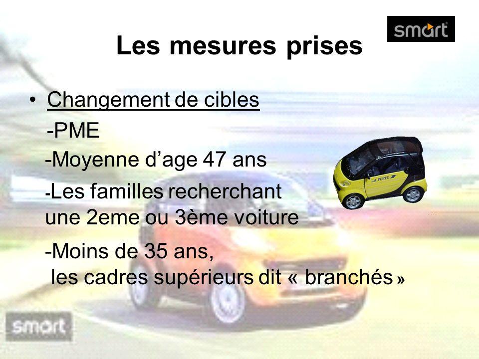 Les mesures prises Changement de cibles -PME -Moins de 35 ans, les cadres supérieurs dit « branchés » -Moyenne dage 47 ans - Les familles recherchant