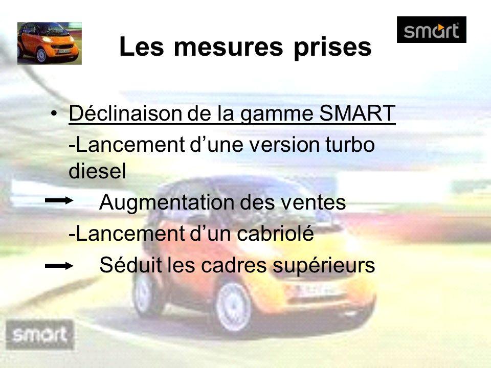 Les mesures prises Déclinaison de la gamme SMART -Lancement dune version turbo diesel Augmentation des ventes -Lancement dun cabriolé Séduit les cadre