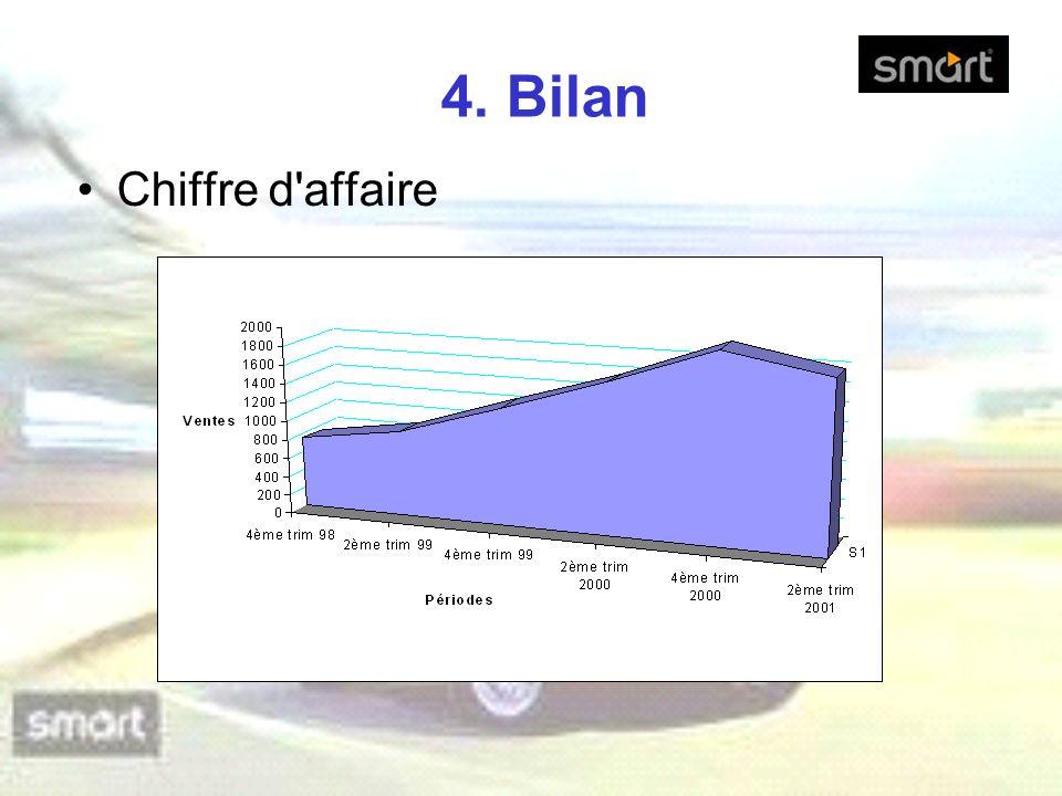 4. Bilan Chiffre d'affaire