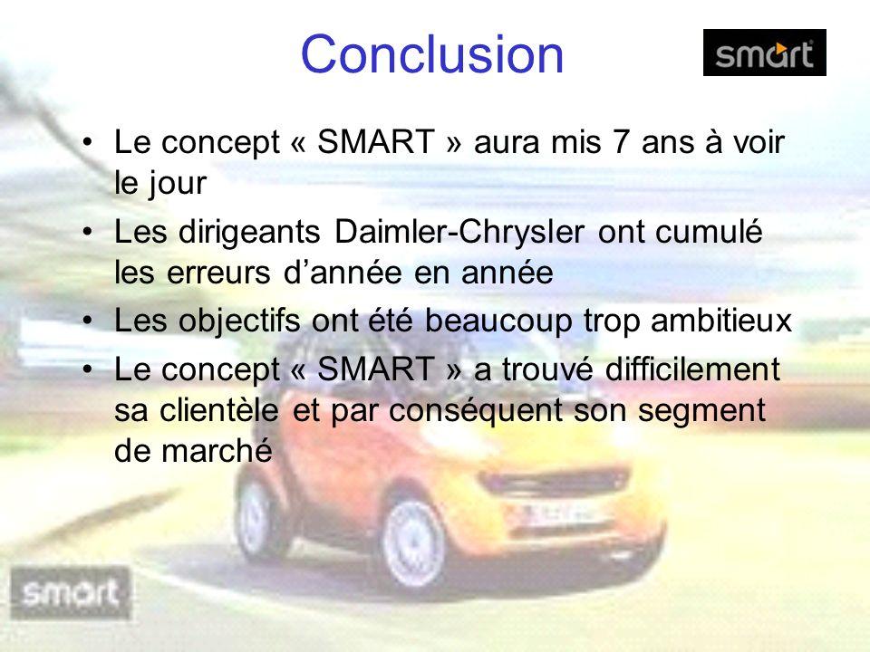 Conclusion Le concept « SMART » aura mis 7 ans à voir le jour Les dirigeants Daimler-Chrysler ont cumulé les erreurs dannée en année Les objectifs ont