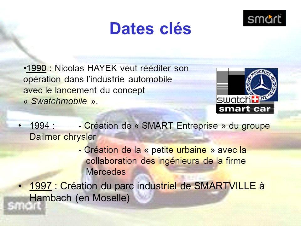 Dates clés 1994 : - Création de « SMART Entreprise » du groupe Dailmer chrysler - Création de la « petite urbaine » avec la collaboration des ingénieu
