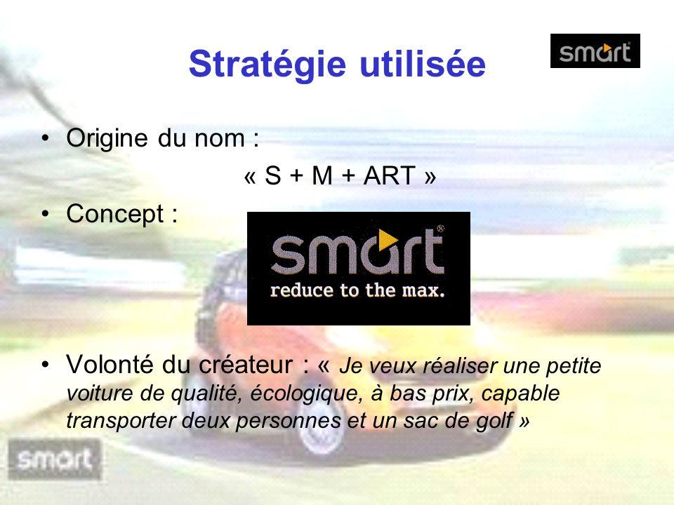 Stratégie utilisée Origine du nom : « S + M + ART » Concept : Volonté du créateur : « Je veux réaliser une petite voiture de qualité, écologique, à ba