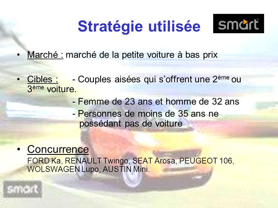Stratégie utilisée Marché : marché de la petite voiture à bas prix Cibles :- Couples aisées qui soffrent une 2 ème ou 3 ème voiture. - Femme de 23 ans