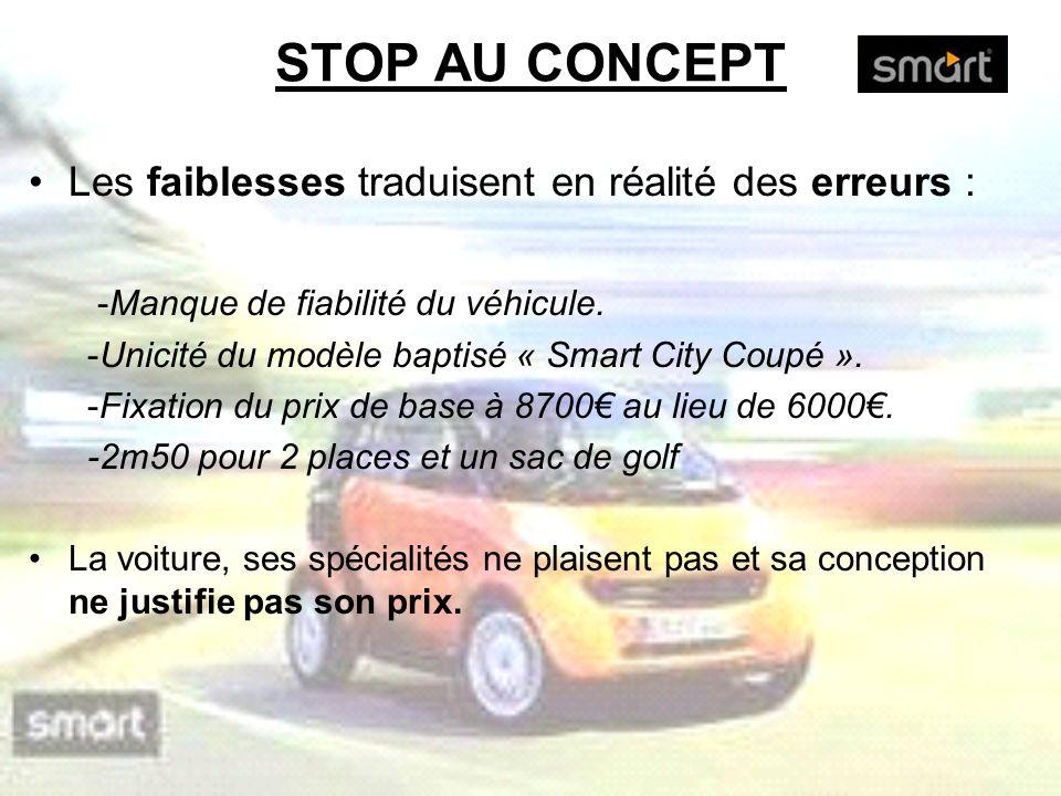 STOP AU CONCEPT Les faiblesses traduisent en réalité des erreurs : -Manque de fiabilité du véhicule. -Unicité du modèle baptisé « Smart City Coupé ».
