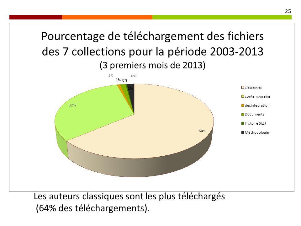 Les auteurs classiques sont les plus téléchargés (64% des téléchargements). 25