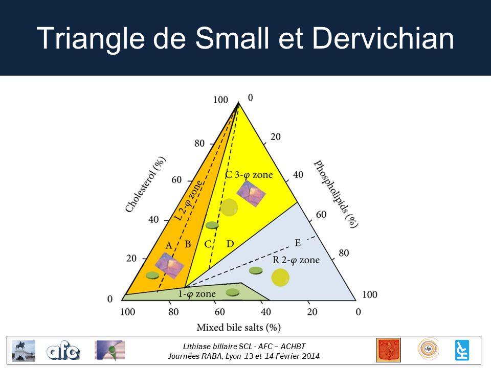 Lithiase biliaire SCL - AFC – ACHBT Journées RABA, Lyon 13 et 14 Février 2014 Triangle de Small et Dervichian