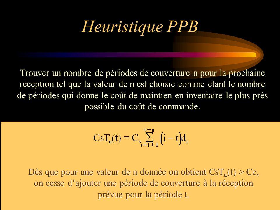Heuristique PPB Trouver un nombre de périodes de couverture n pour la prochaine réception tel que la valeur de n est choisie comme étant le nombre de