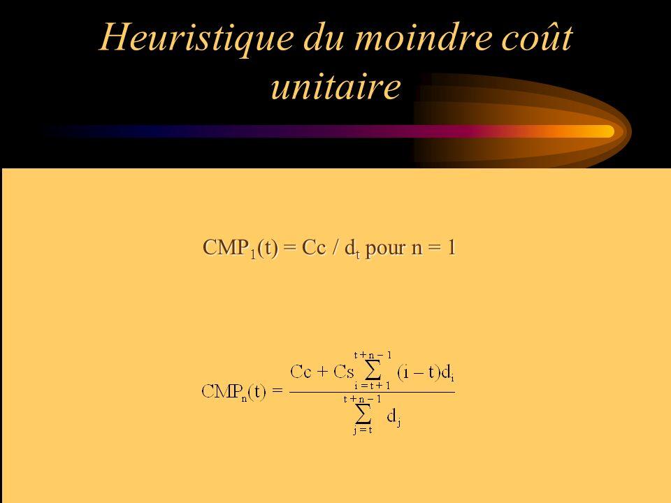 Heuristique du moindre coût unitaire CMP 1 (t) = Cc / d t pour n = 1