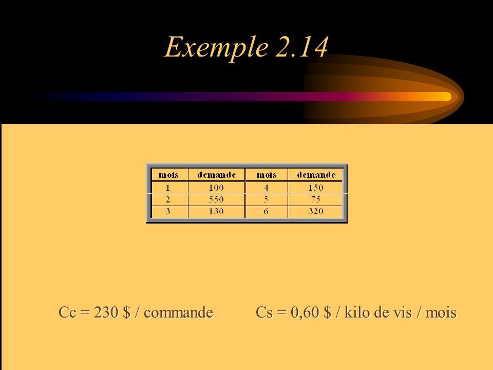 Exemple 2.14 Cc = 230 $ / commandeCs = 0,60 $ / kilo de vis / mois