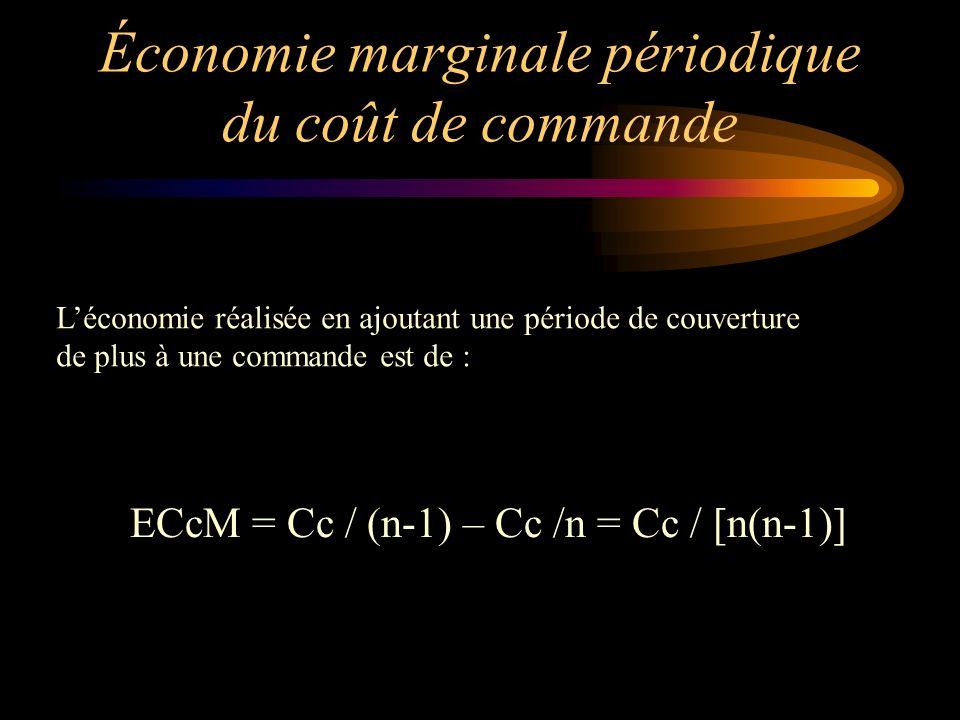 Économie marginale périodique du coût de commande Léconomie réalisée en ajoutant une période de couverture de plus à une commande est de : ECcM = Cc /