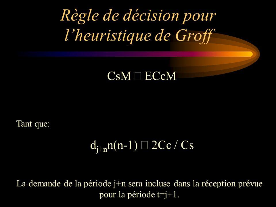 Règle de décision pour lheuristique de Groff CsM ECcM d j+n n(n-1) 2Cc / Cs Tant que: La demande de la période j+n sera incluse dans la réception prév