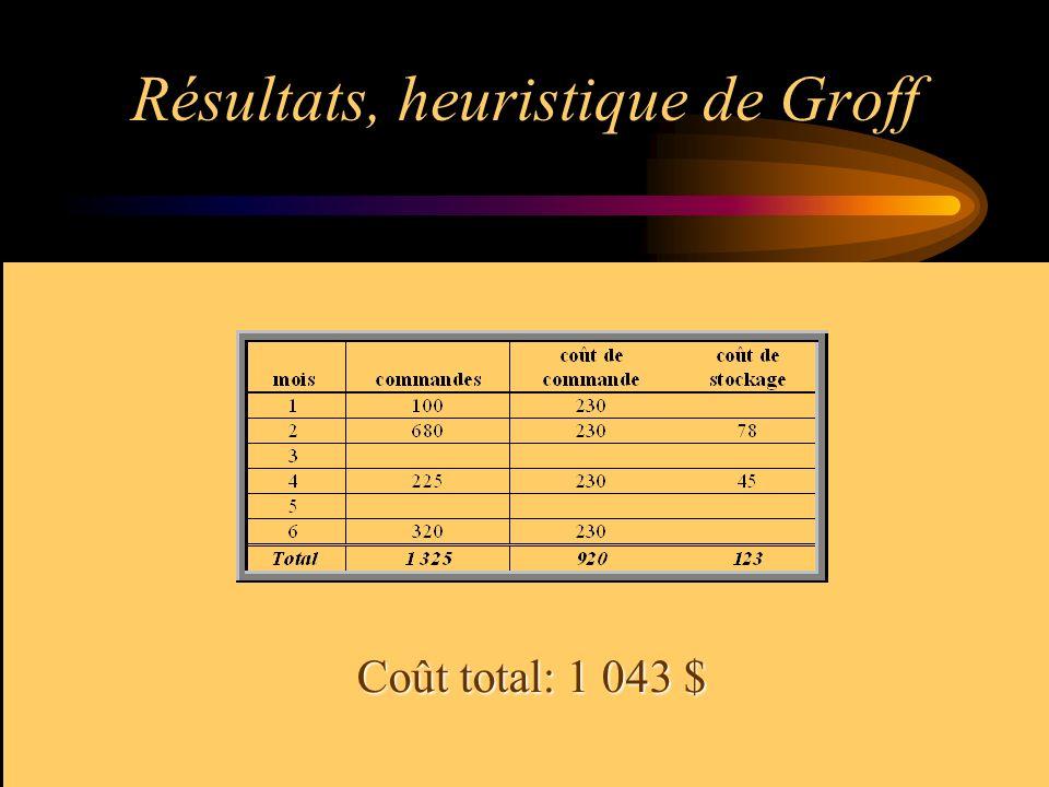 Résultats, heuristique de Groff Coût total: 1 043 $