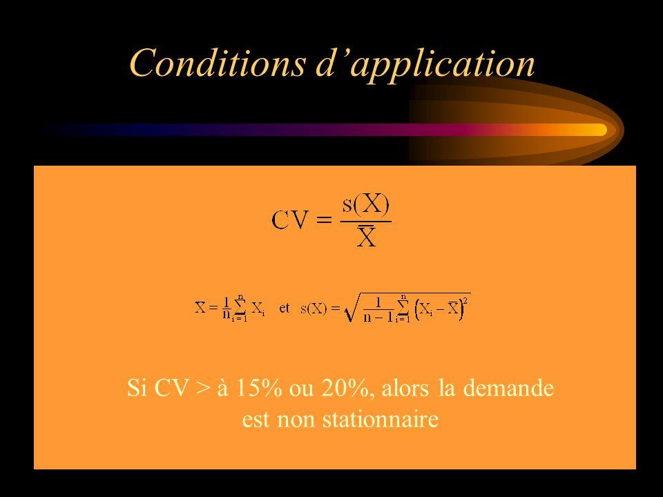 Conditions dapplication Si CV > à 15% ou 20%, alors la demande est non stationnaire