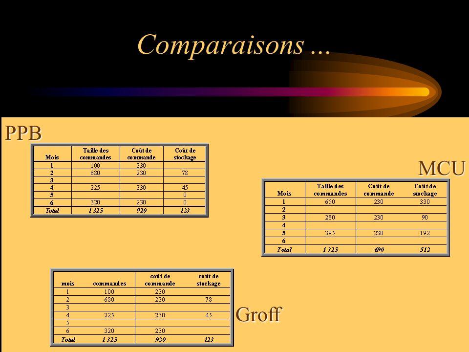 Comparaisons... PPB MCU Groff