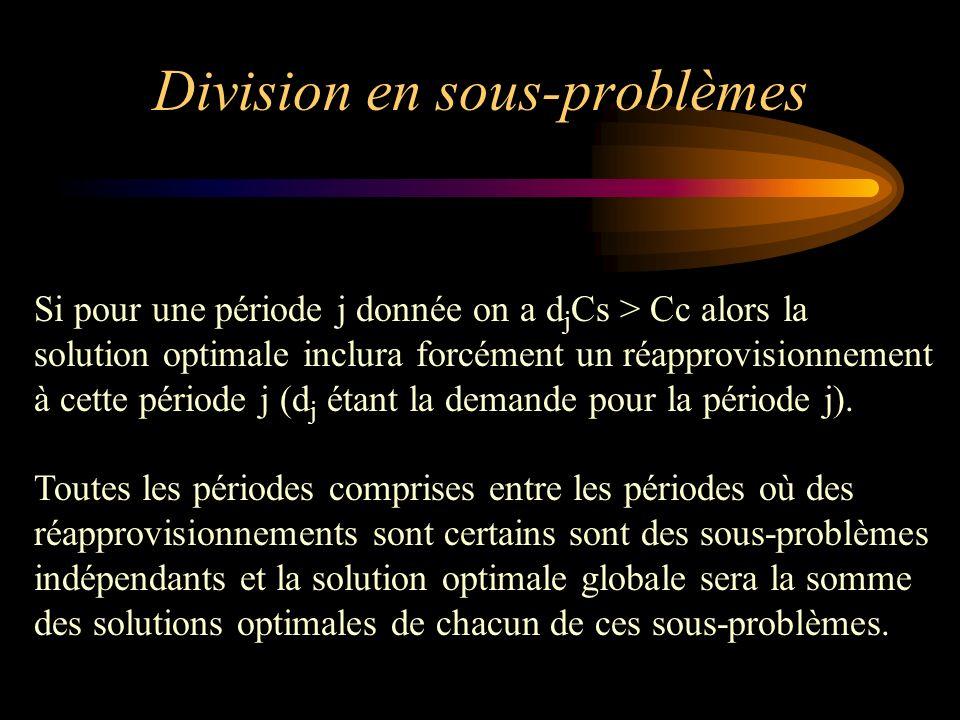 Division en sous-problèmes Si pour une période j donnée on a d j Cs > Cc alors la solution optimale inclura forcément un réapprovisionnement à cette p