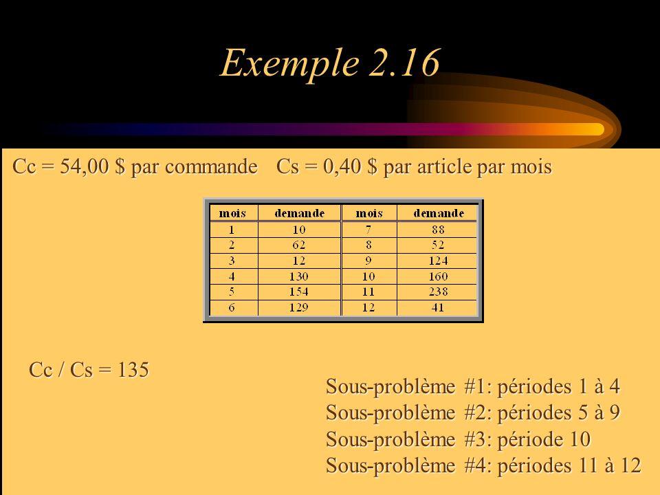 Exemple 2.16 Cc = 54,00 $ par commandeCs = 0,40 $ par article par mois Cc / Cs = 135 Sous-problème #1: périodes 1 à 4 Sous-problème #2: périodes 5 à 9