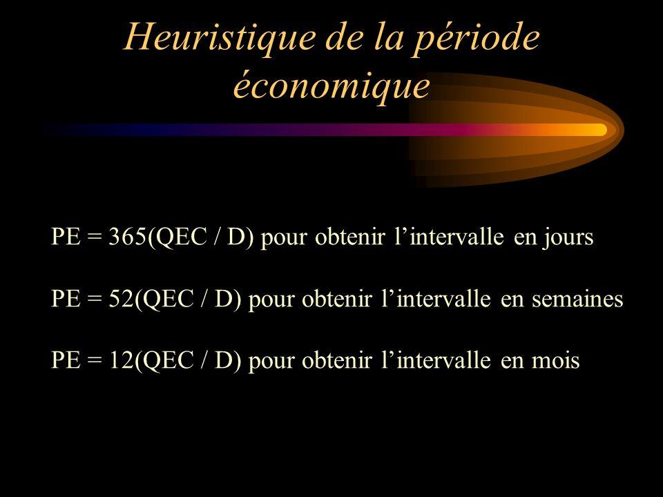 Heuristique de la période économique PE = 365(QEC / D) pour obtenir lintervalle en jours PE = 52(QEC / D) pour obtenir lintervalle en semaines PE = 12