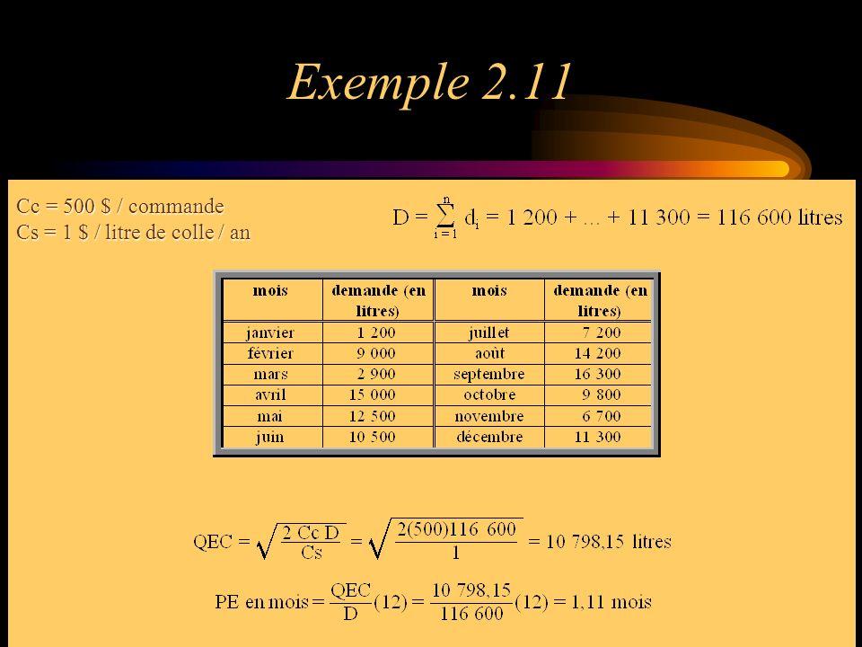 Exemple 2.16 Cc = 54,00 $ par commandeCs = 0,40 $ par article par mois Cc / Cs = 135 Sous-problème #1: périodes 1 à 4 Sous-problème #2: périodes 5 à 9 Sous-problème #3: période 10 Sous-problème #4: périodes 11 à 12