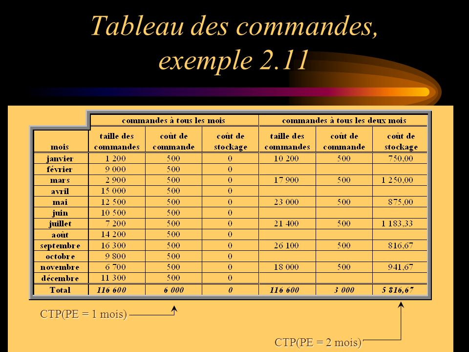 Exemple 2.15 Cc = 230$ par commandeCs = 0,60$ par kilo par mois 2Cc / Cs = 2(230)/0,6 = 766,67