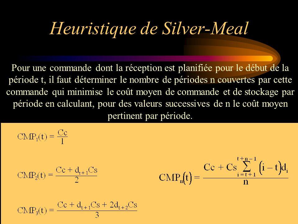 Heuristique de Silver-Meal Pour une commande dont la réception est planifiée pour le début de la période t, il faut déterminer le nombre de périodes n