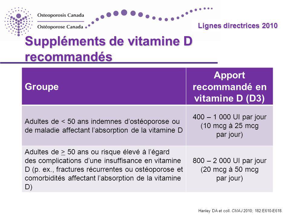 2010 Guidelines Lignes directrices 2010 Suppléments de vitamine D recommandés Groupe Apport recommandé en vitamine D (D3) Adultes de < 50 ans indemnes