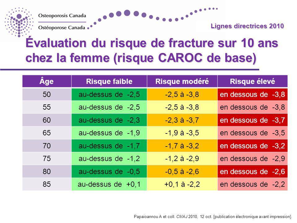2010 Guidelines Lignes directrices 2010 Évaluation du risque de fracture sur 10 ans chez la femme (risque CAROC de base) ÂgeRisque faibleRisque modéréRisque élevé 50au-dessus de -2,5-2,5 to -3,8en dessus de -3,8 55au-dessus de -2,5-2,5 to -3,8en dessus de -3,8 60au-dessus de -2,3-2,3 to -3,7en dessus de -3,7 65au-dessus de -1,9-1,9 to -3,5en dessus de -3,5 70au-dessus de -1,7-1,7 to -3,2en dessus de -3,2 75au-dessus de -1,2-1,2 to -2,9en dessus de -2,9 80au-dessus de -0,5-0,5 to -2,6en dessus de -2,6 85au-dessus de +0,1+0,1 to -2,2en dessus de -2,2 Papaioannou A et coll.