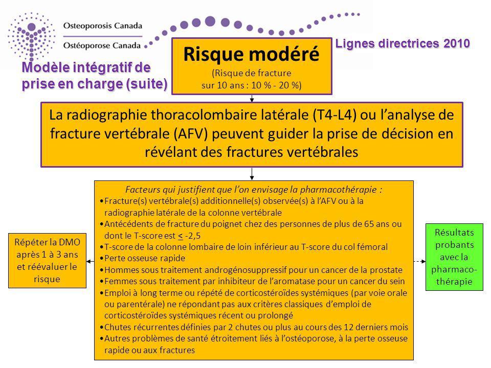 2010 Guidelines Lignes directrices 2010 Risque modéré (Risque de fracture sur 10 ans : 10 % - 20 %) La radiographie thoracolombaire latérale (T4-L4) ou lanalyse de fracture vertébrale (AFV) peuvent guider la prise de décision en révélant des fractures vertébrales Facteurs qui justifient que lon envisage la pharmacothérapie : Fracture(s) vertébrale(s) additionnelle(s) observée(s) à lAFV ou à la radiographie latérale de la colonne vertébrale Antécédents de fracture du poignet chez des personnes de plus de 65 ans ou dont le T-score est < -2,5 T-score de la colonne lombaire de loin inférieur au T-score du col fémoral Perte osseuse rapide Hommes sous traitement androgénosuppressif pour un cancer de la prostate Femmes sous traitement par inhibiteur de laromatase pour un cancer du sein Emploi à long terme ou répété de corticostéroïdes systémiques (par voie orale ou parentérale) ne répondant pas aux critères classiques demploi de corticostéroïdes systémiques récent ou prolongé Chutes récurrentes définies par 2 chutes ou plus au cours des 12 derniers mois Autres problèmes de santé étroitement liés à lostéoporose, à la perte osseuse rapide ou aux fractures Résultats probants avec la pharmaco- thérapie Répéter la DMO après 1 à 3 ans et réévaluer le risque Modèle intégratif de prise en charge (suite)