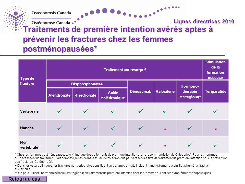 2010 Guidelines Lignes directrices 2010 Traitements de première intention avérés aptes à prévenir les fractures chez les femmes postménopausées* Type