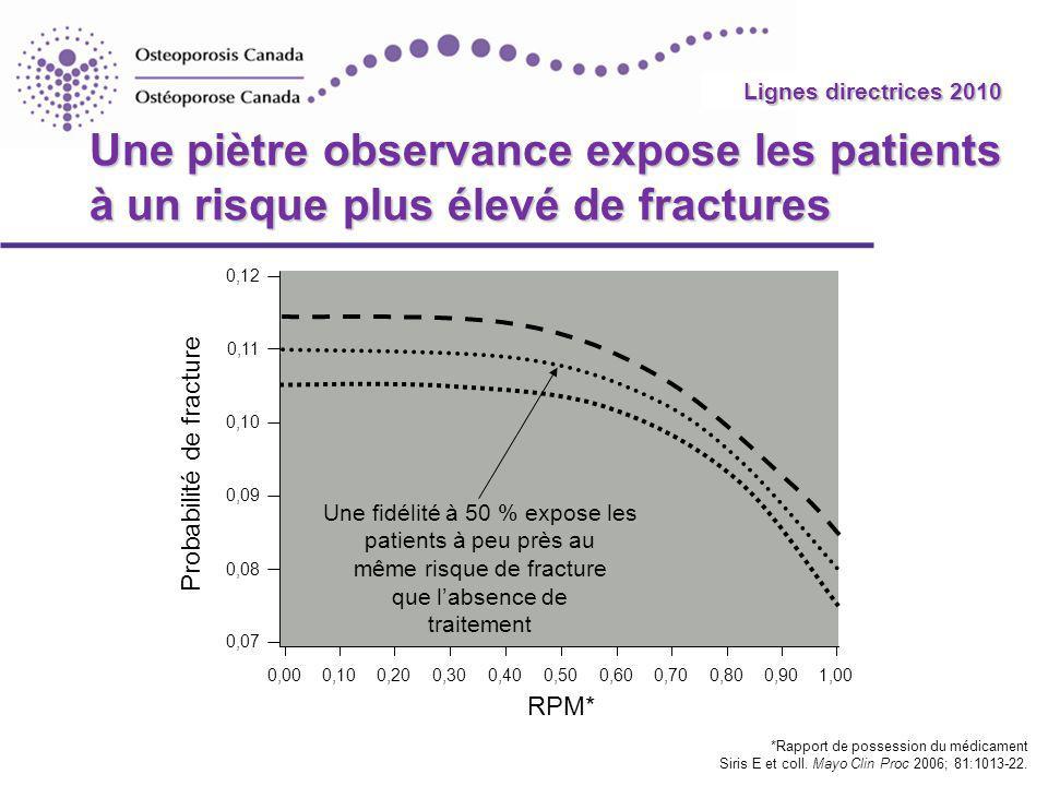 2010 Guidelines Une piètre observance expose les patients à un risque plus élevé de fractures *Rapport de possession du médicament Siris E et coll.