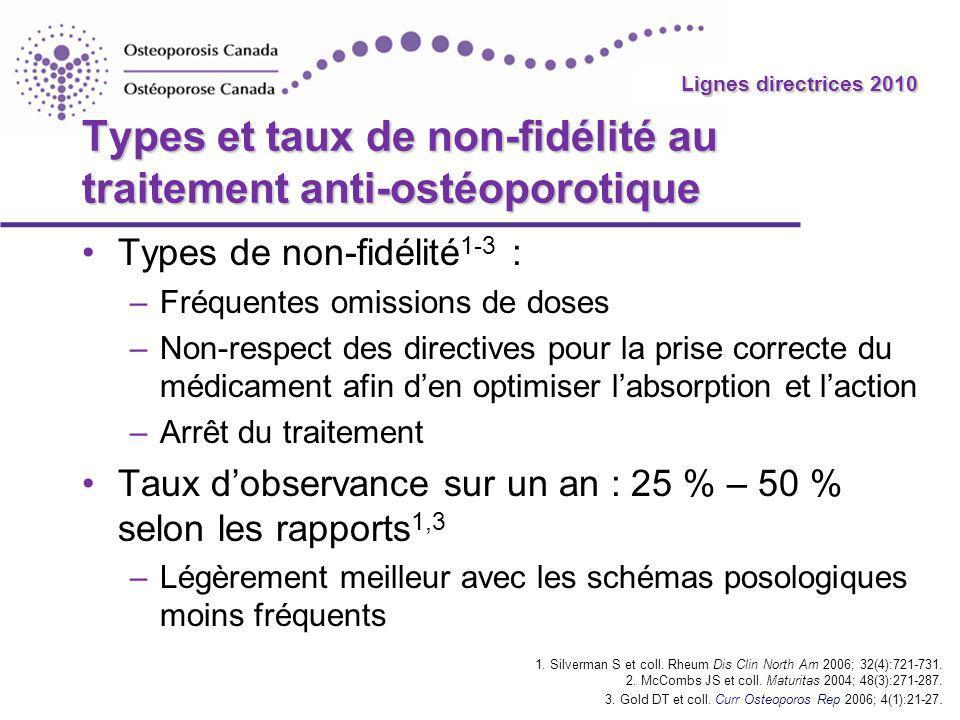 2010 Guidelines Lignes directrices 2010 Types et taux de non-fidélité au traitement anti-ostéoporotique Types de non-fidélité 1-3 : –Fréquentes omissi