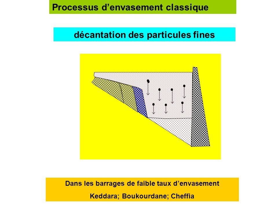 Deux types de processus denvasement dun barrage Envasement classiqueEnvasement par courants de densité Faible teneur en sédiments: 10 à 30 g/l Forte t