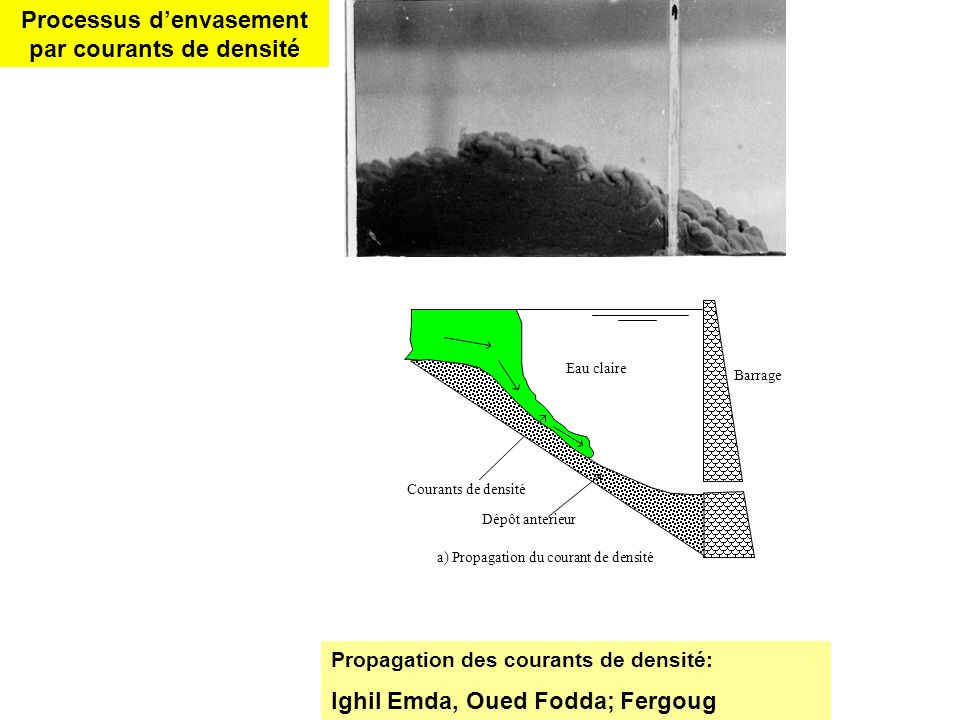décantation des particules fines Processus denvasement classique Dans les barrages de faible taux denvasement Keddara; Boukourdane; Cheffia