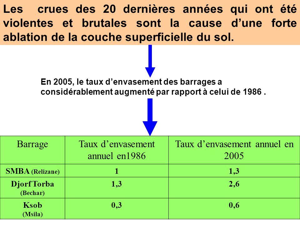 Barrage Eau claire Courants de densité Dépôt anterieur a) Propagation du courant de densité Passage dun barrage de faible taux denvasement à un barrag