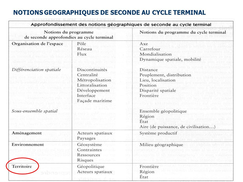 NOTIONS GEOGRAPHIQUES DE SECONDE AU CYCLE TERMINAL