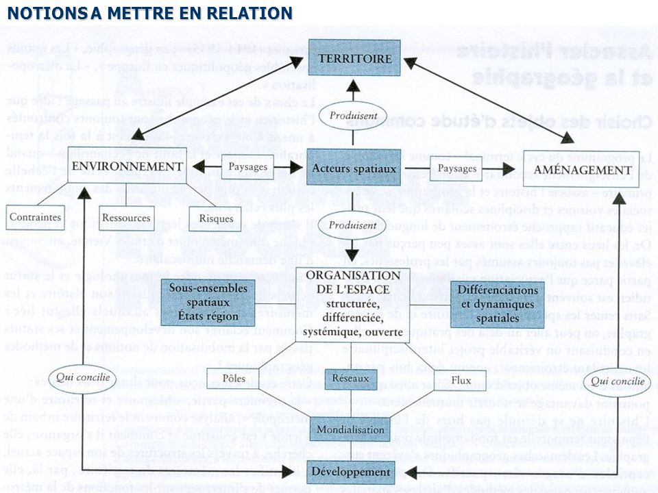 NOTIONS A METTRE EN RELATION