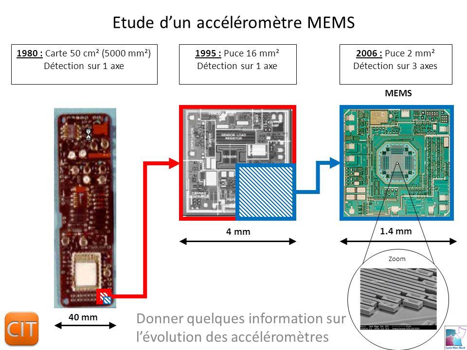 Etude dun accéléromètre MEMS Donner quelques information sur lévolution des accéléromètres 1980 : Carte 50 cm² (5000 mm²) Détection sur 1 axe 1995 : Puce 16 mm² Détection sur 1 axe 2006 : Puce 2 mm² Détection sur 3 axes Zoom MEMS 4 mm 40 mm 1.4 mm